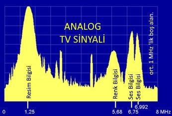 Analog TV sinyali