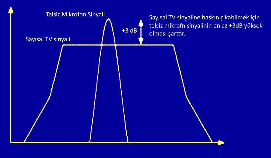 3dB_fazla_rf_sinyal
