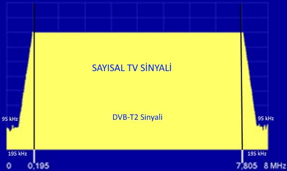 dvbt_sinyali