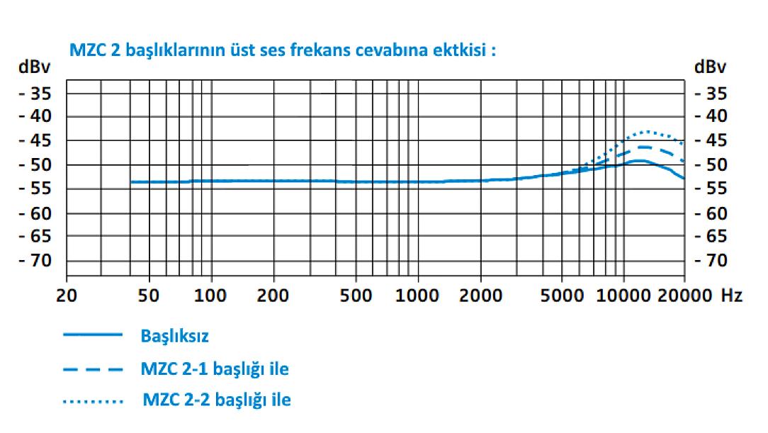 mzc2_basliklari_grafigi